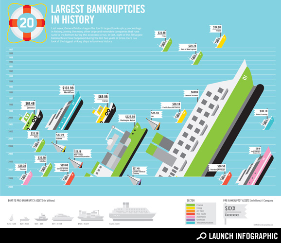 bankruptcyhead The Biggest Bankruptcies in History