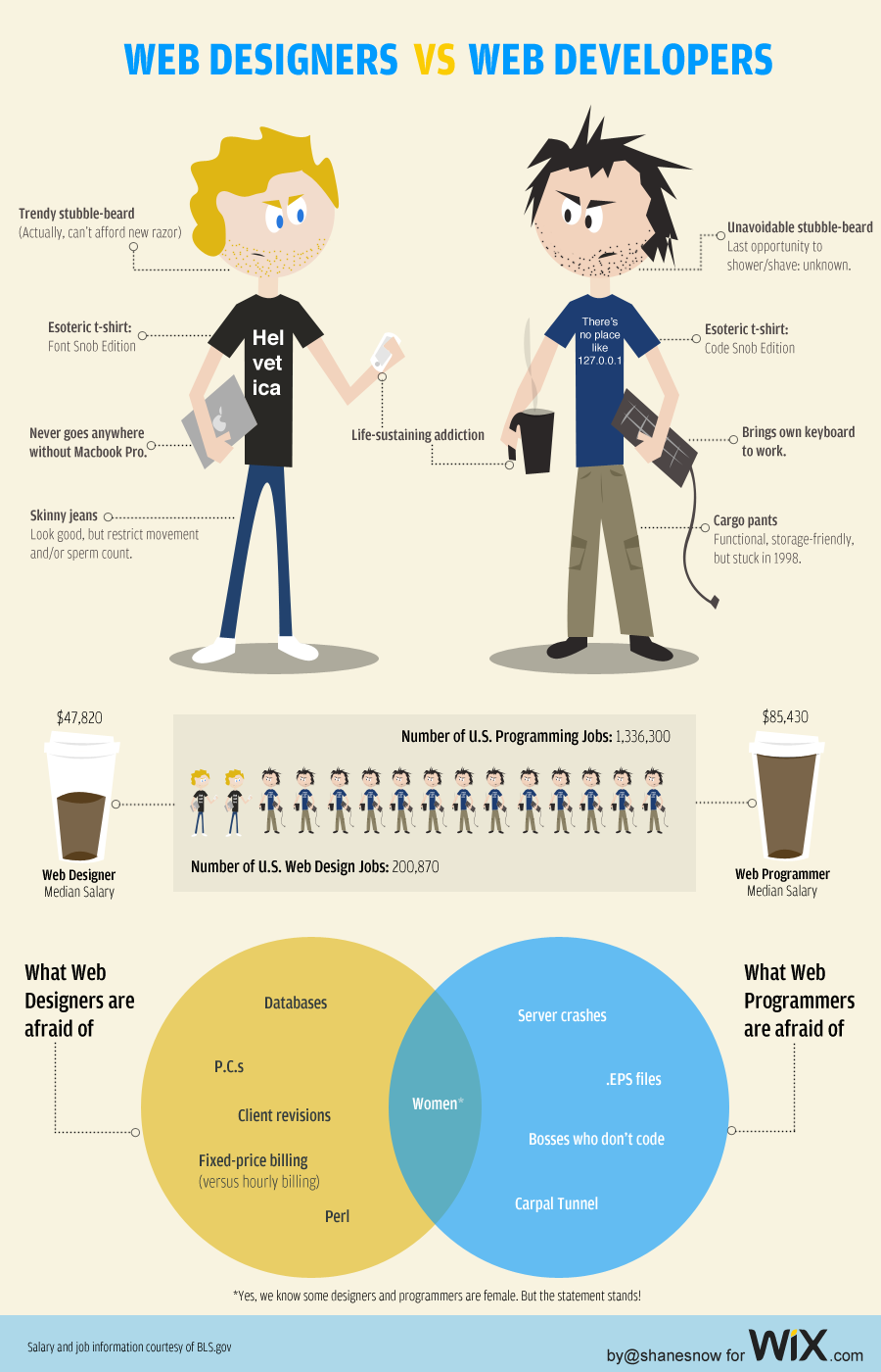 web designers vs we developers Web Designers vs. Web Developers: The Face Off