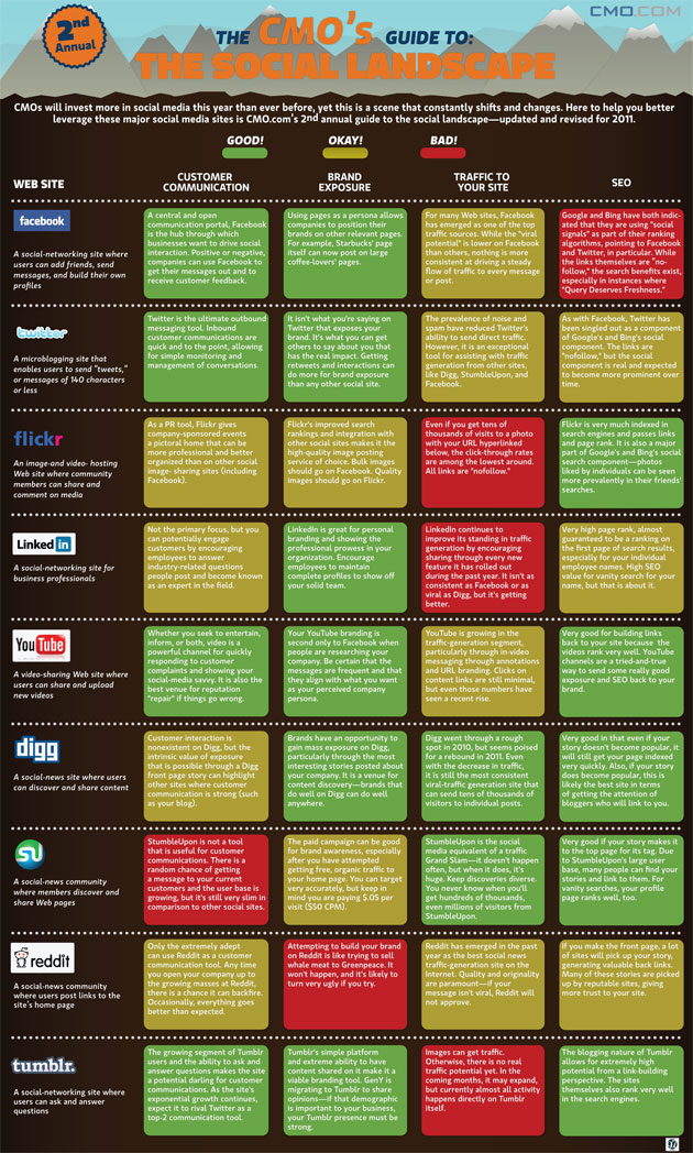 social media landscape The 2011 Social Media Landscape [Infographic]